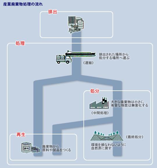 産業廃棄物処理の流れ:図 産業廃棄物処理 株式会社小野運送店 産業廃棄物取扱業者 東京都産業廃棄